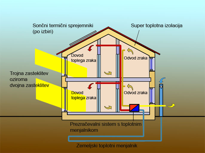 Pasivna hiša - koncept